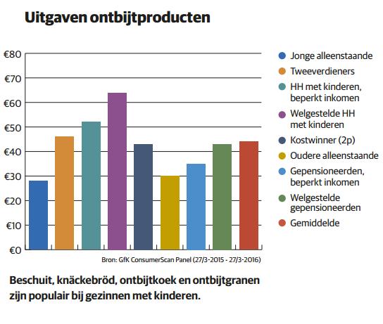 grafiek ontbijtproducten 2