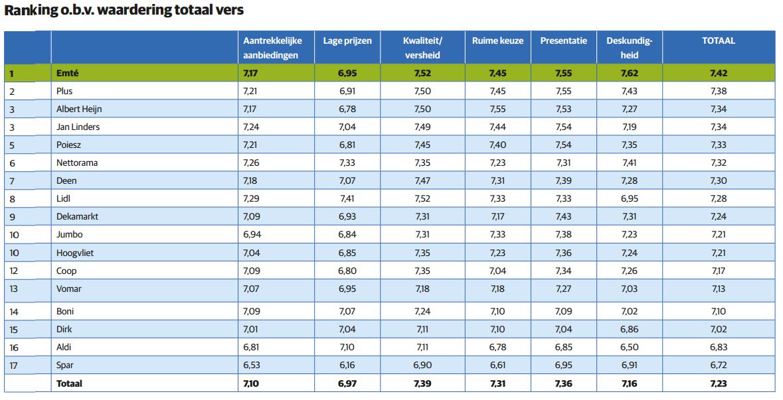 ranglijst GfK Versrapport - ranking aspecten