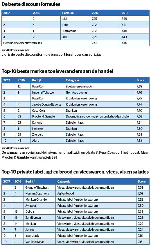 Industributie tabel 3